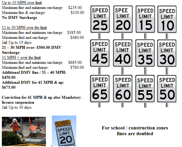 Ny Speeding Ticket Lawyer Nys Tickets Fines And